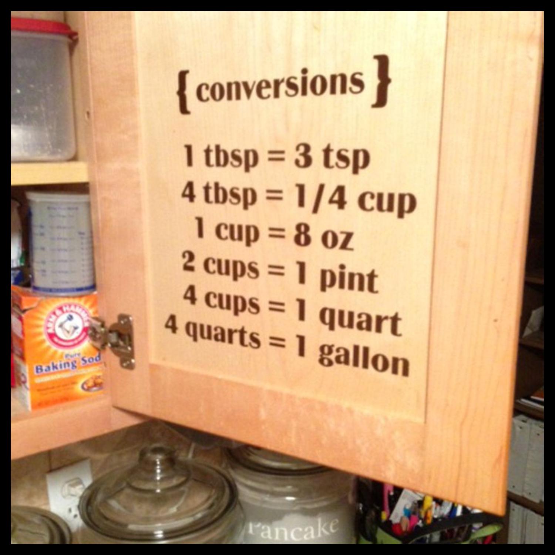 Kitchen Conversions 1 tbsp = 3 tsp 4 tbsp = 1/4 cup 1 cup