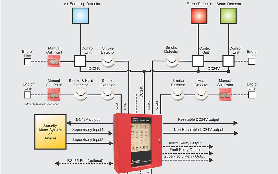 16 Zones Fire Alarm Control Panel Conventional Fire Alarm